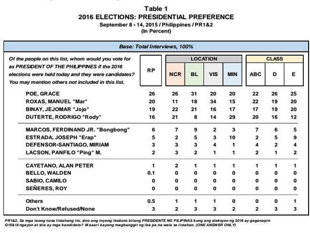 フィリピン大統領選 支持率