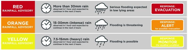 rain advisory