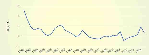 日本の消費者物価指数