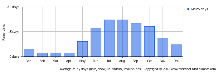 average-raindays-philippines-manila