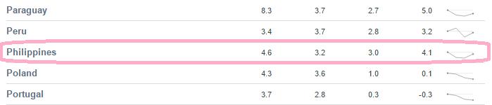 1996年から2015年度の各5年ごとのインフレ率(世界銀行調べ)